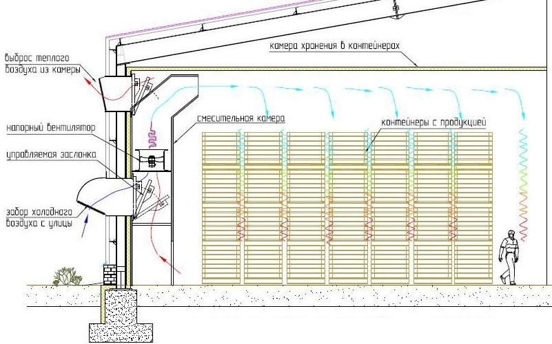 Пример вентсистемы складского помещения