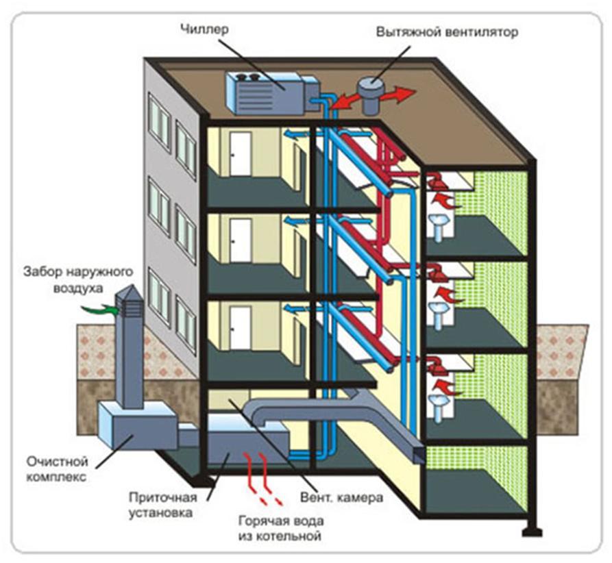 Вентиляция в нежилом помещении жилого дома